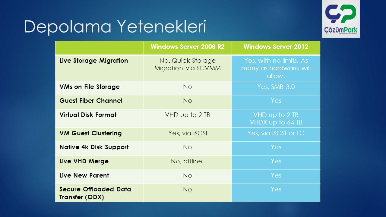 Depolama Yetenekleri Windows Server 2008 R2 Windows Server 2012