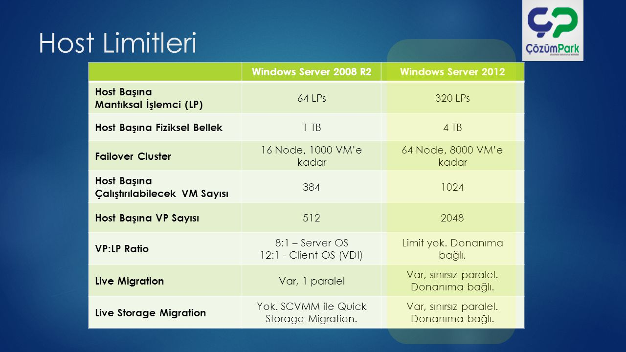 Host Limitleri Windows Server 2008 R2 Windows Server 2012 Host Başına