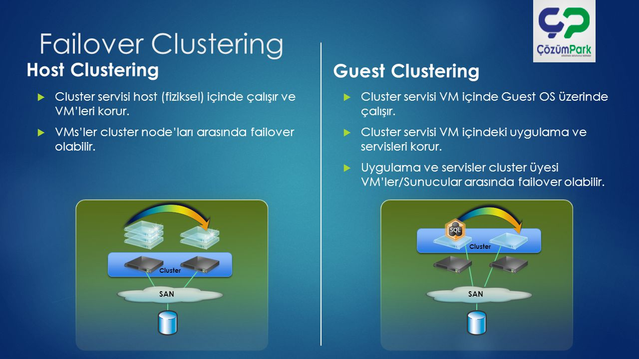 Failover Clustering Host Clustering Guest Clustering