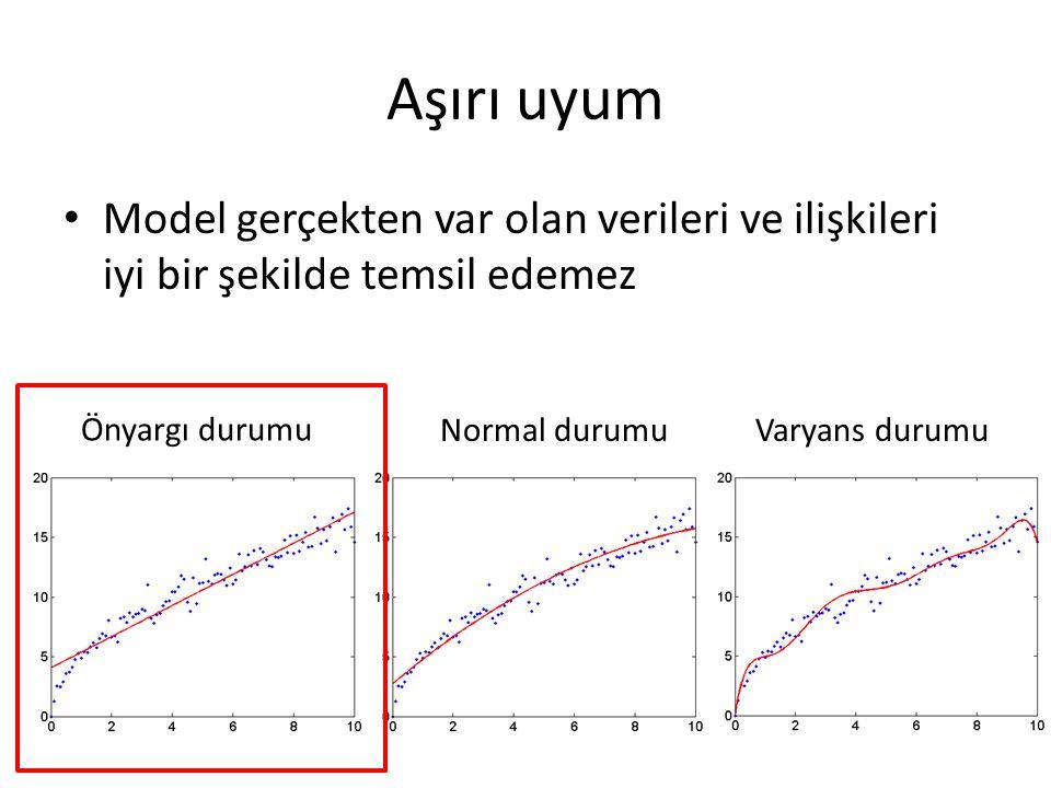 Aşırı uyum Model gerçekten var olan verileri ve ilişkileri iyi bir şekilde temsil edemez. Önyargı durumu.