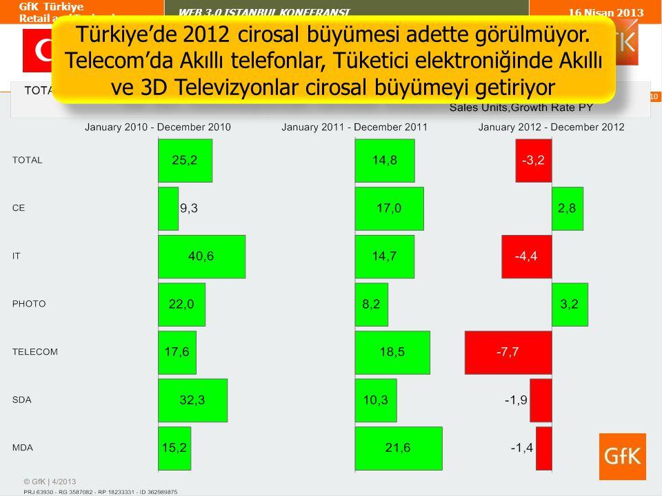 Türkiye'de 2012 cirosal büyümesi adette görülmüyor.