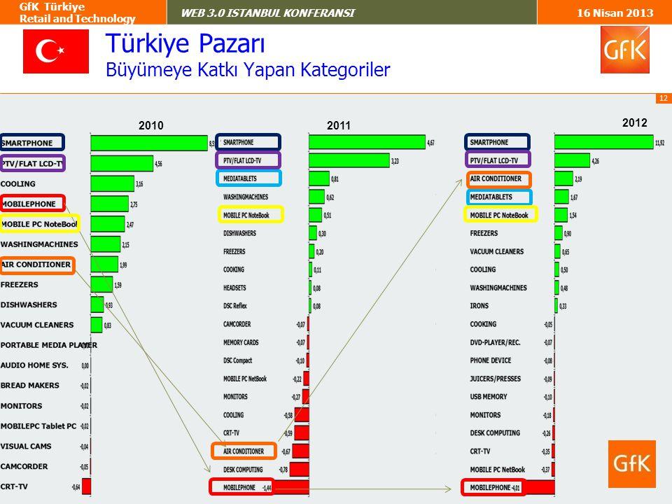 Türkiye Pazarı Büyümeye Katkı Yapan Kategoriler 2010 2011 2012