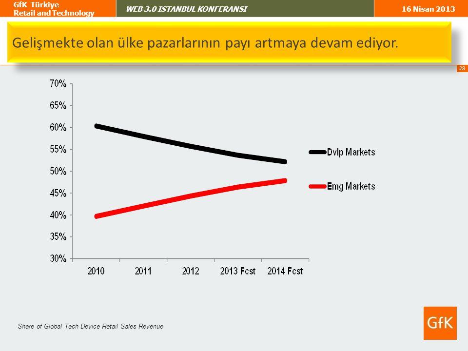 Gelişmekte olan ülke pazarlarının payı artmaya devam ediyor.