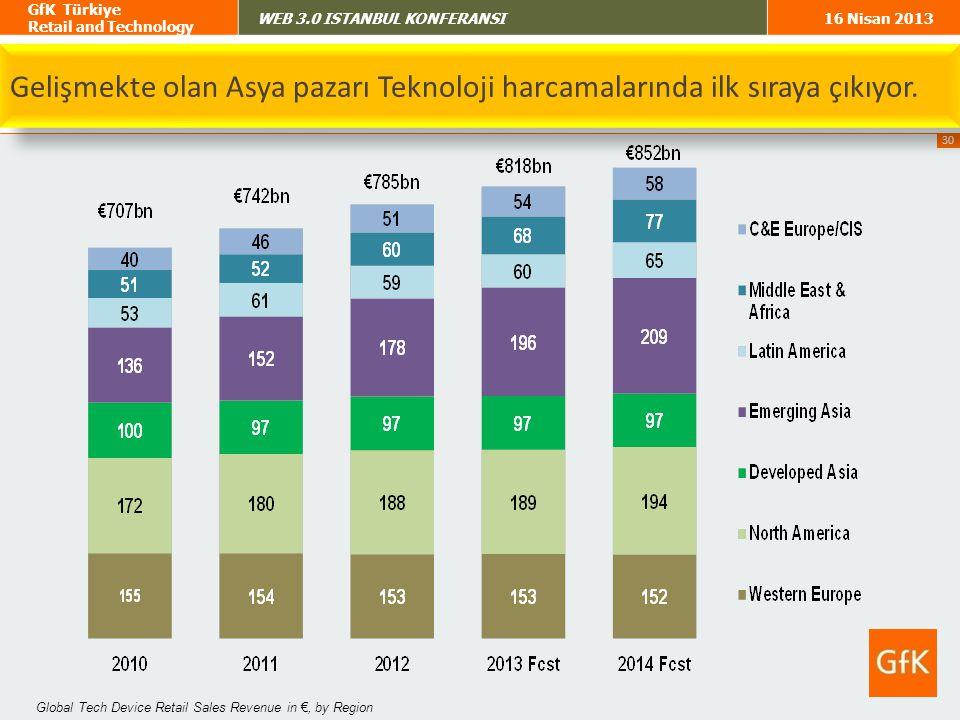 Gelişmekte olan Asya pazarı Teknoloji harcamalarında ilk sıraya çıkıyor.