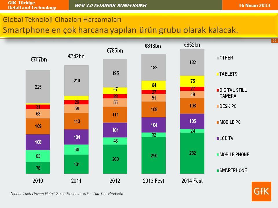Smartphone en çok harcana yapılan ürün grubu olarak kalacak.