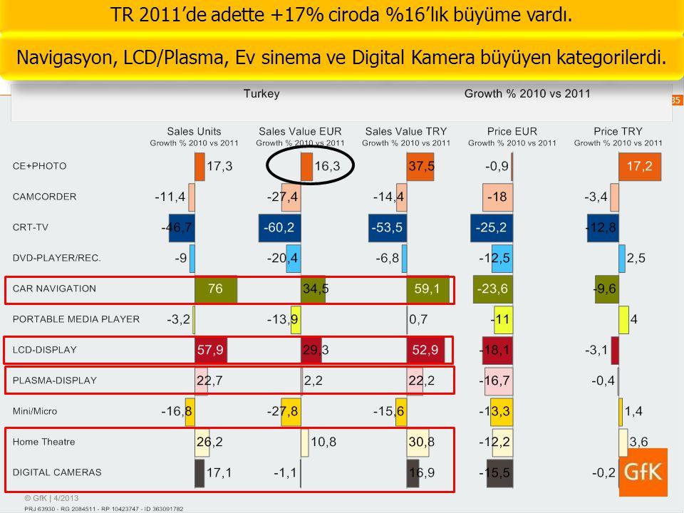 TR 2011'de adette +17% ciroda %16'lık büyüme vardı.