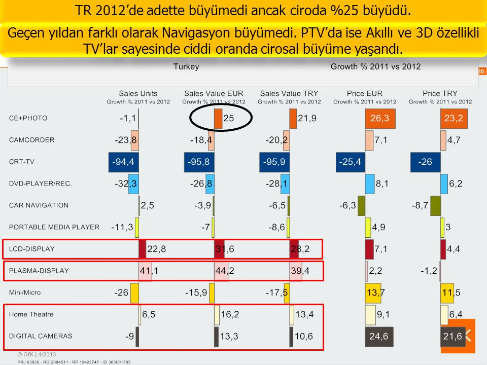 TR 2012'de adette büyümedi ancak ciroda %25 büyüdü.