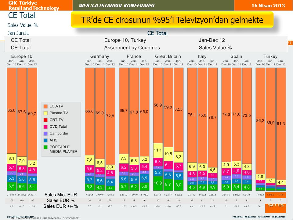 TR'de CE cirosunun %95'i Televizyon'dan gelmekte