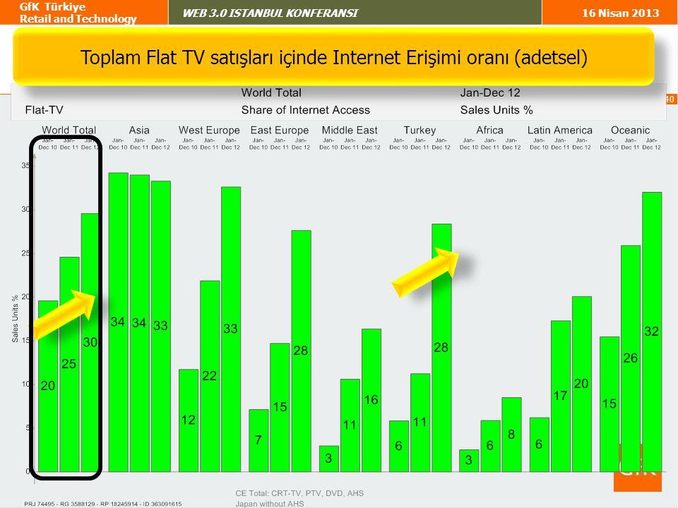 Toplam Flat TV satışları içinde Internet Erişimi oranı (adetsel)