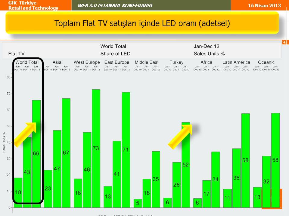 Toplam Flat TV satışları içinde LED oranı (adetsel)