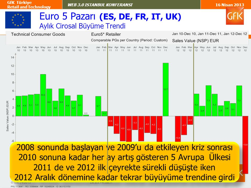 Euro 5 Pazarı (ES, DE, FR, IT, UK)