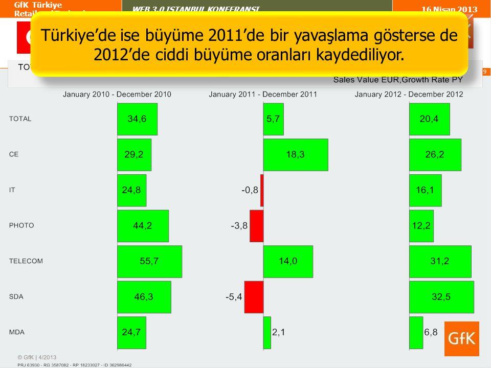 Türkiye'de ise büyüme 2011'de bir yavaşlama gösterse de