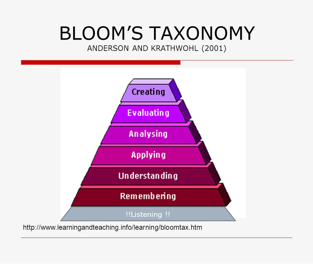 BLOOM'S TAXONOMY ANDERSON AND KRATHWOHL (2001)