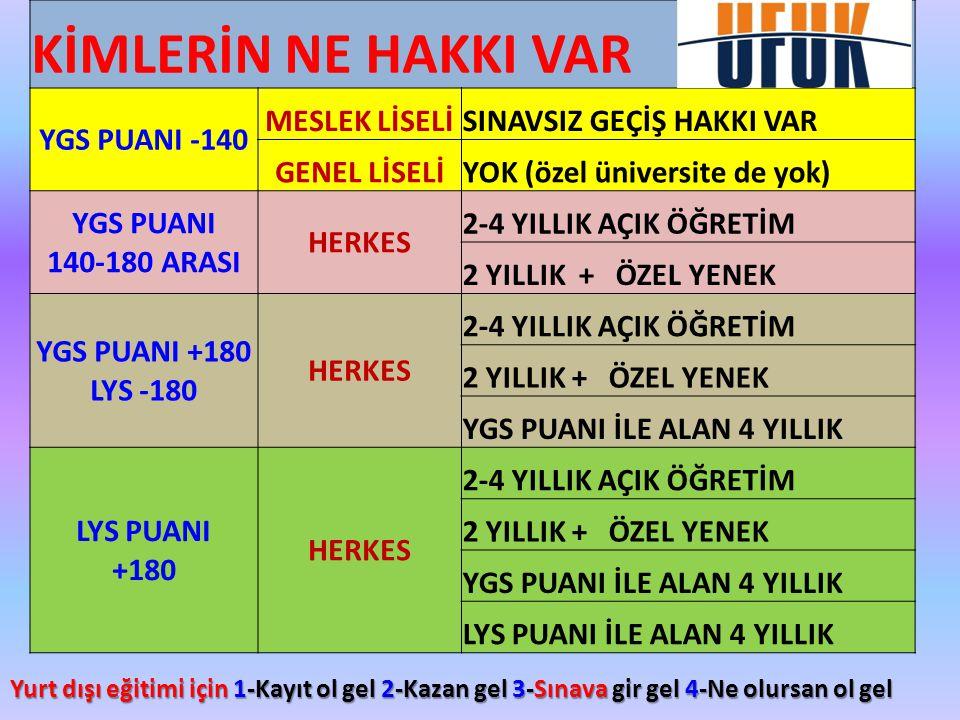 KİMLERİN NE HAKKI VAR YGS PUANI -140 MESLEK LİSELİ