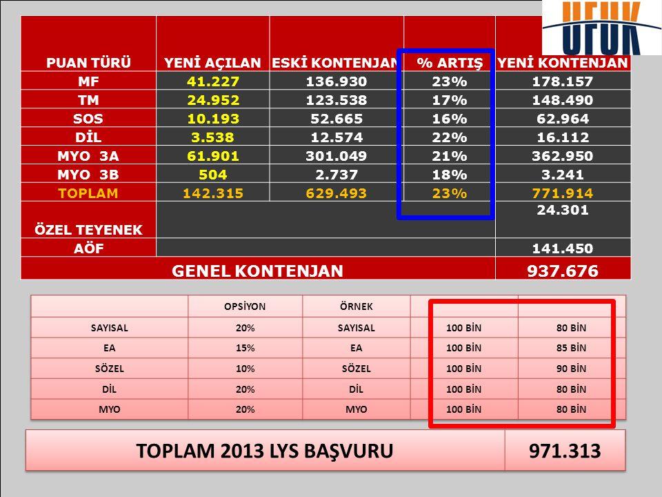TOPLAM 2013 LYS BAŞVURU 971.313 GENEL KONTENJAN 937.676 PUAN TÜRÜ
