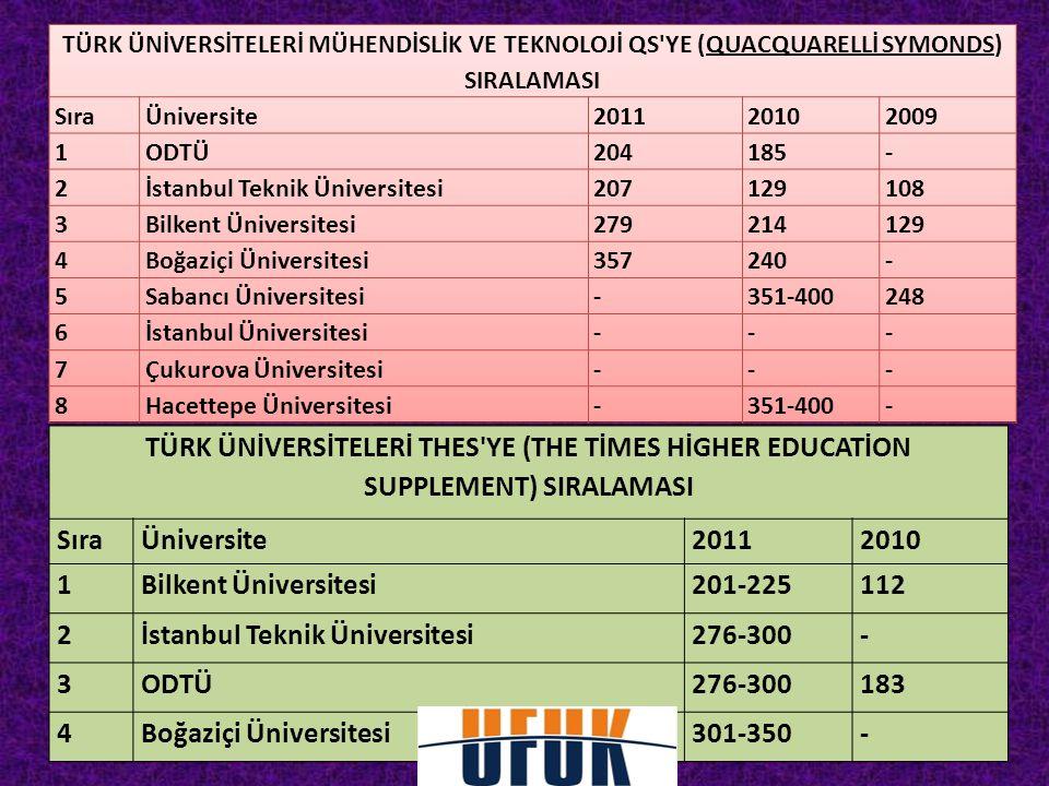 İstanbul Teknik Üniversitesi 276-300 - 3 ODTÜ 183 4