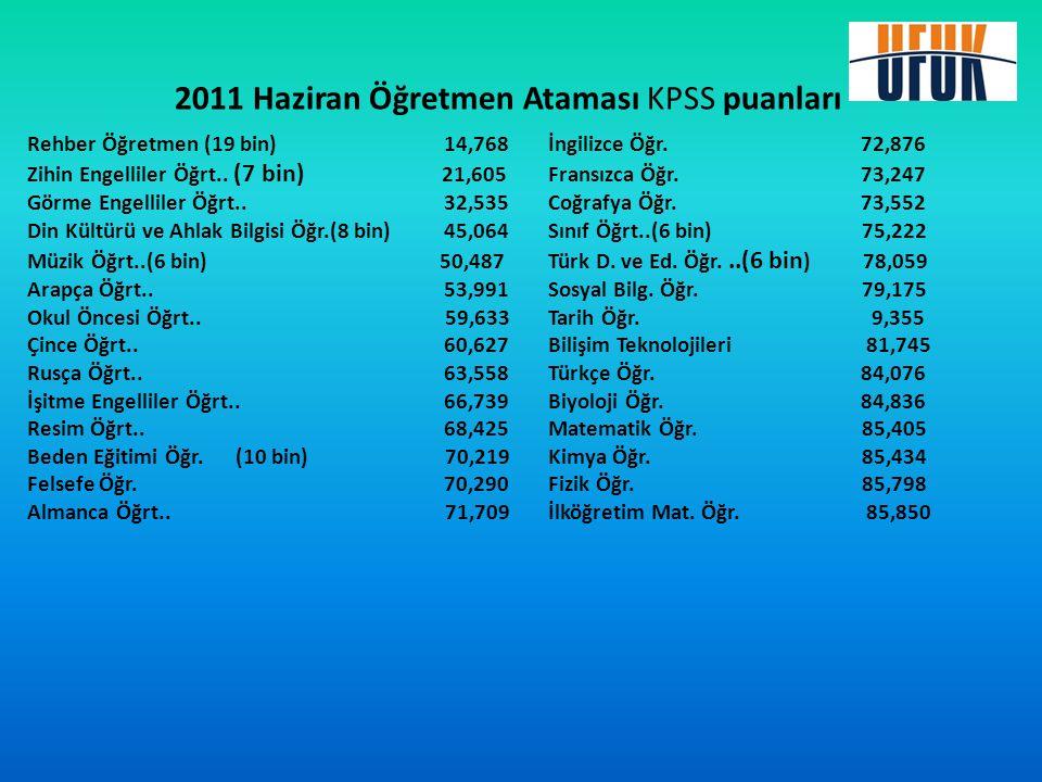 2011 Haziran Öğretmen Ataması KPSS puanları