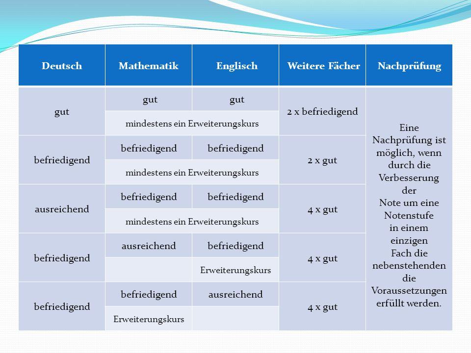 Deutsch Mathematik Englisch Weitere Fächer Nachprüfung