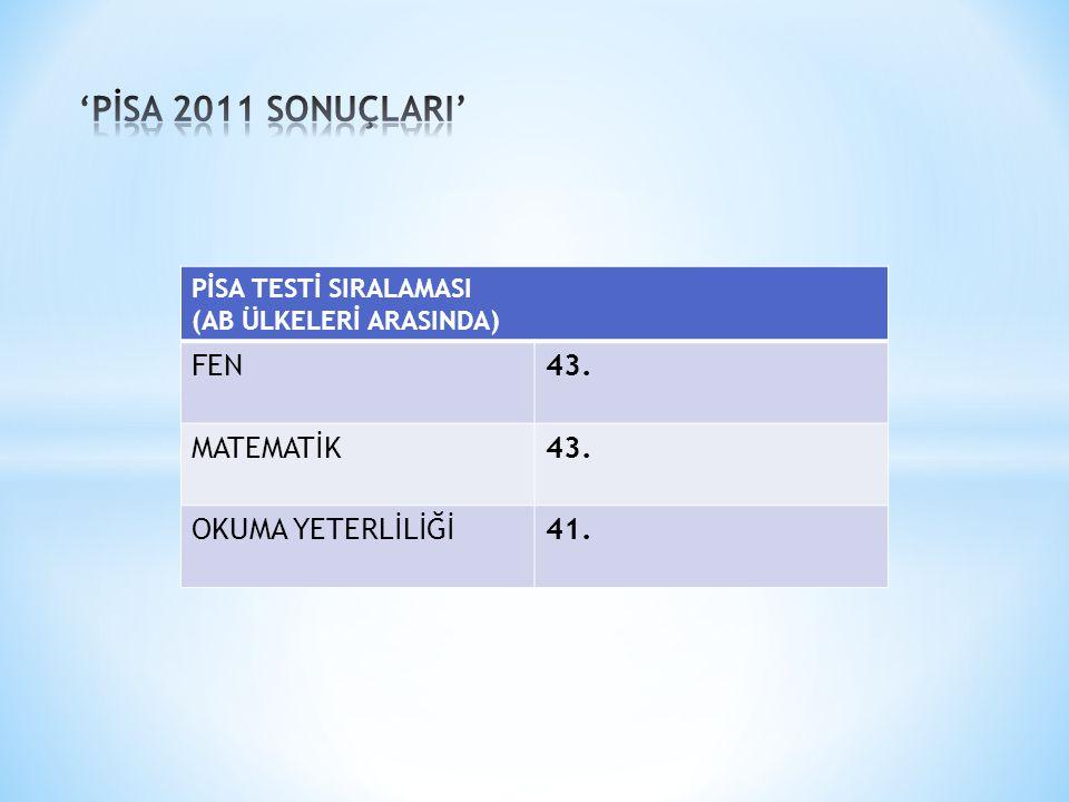'PİSA 2011 SONUÇLARI' FEN 43. MATEMATİK OKUMA YETERLİLİĞİ 41.