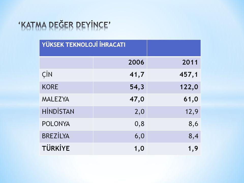 'KATMA DEĞER DEYİNCE' 2006 2011 ÇİN 41,7 457,1 KORE 54,3 122,0 MALEZYA