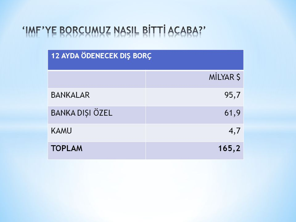 'IMF'YE BORCUMUZ NASIL BİTTİ ACABA '