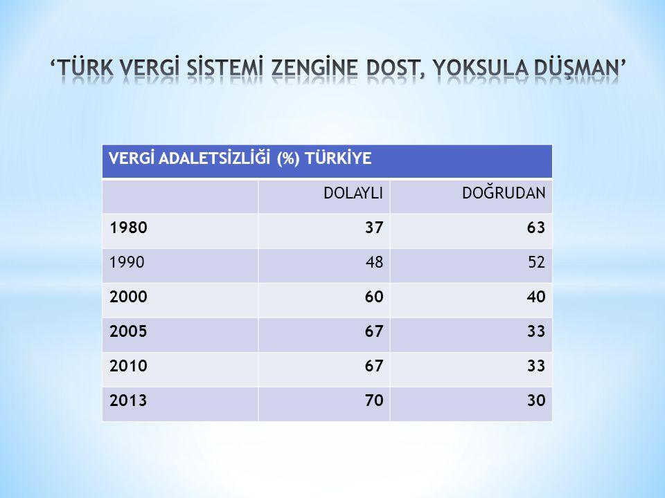 'TÜRK VERGİ SİSTEMİ ZENGİNE DOST, YOKSULA DÜŞMAN'