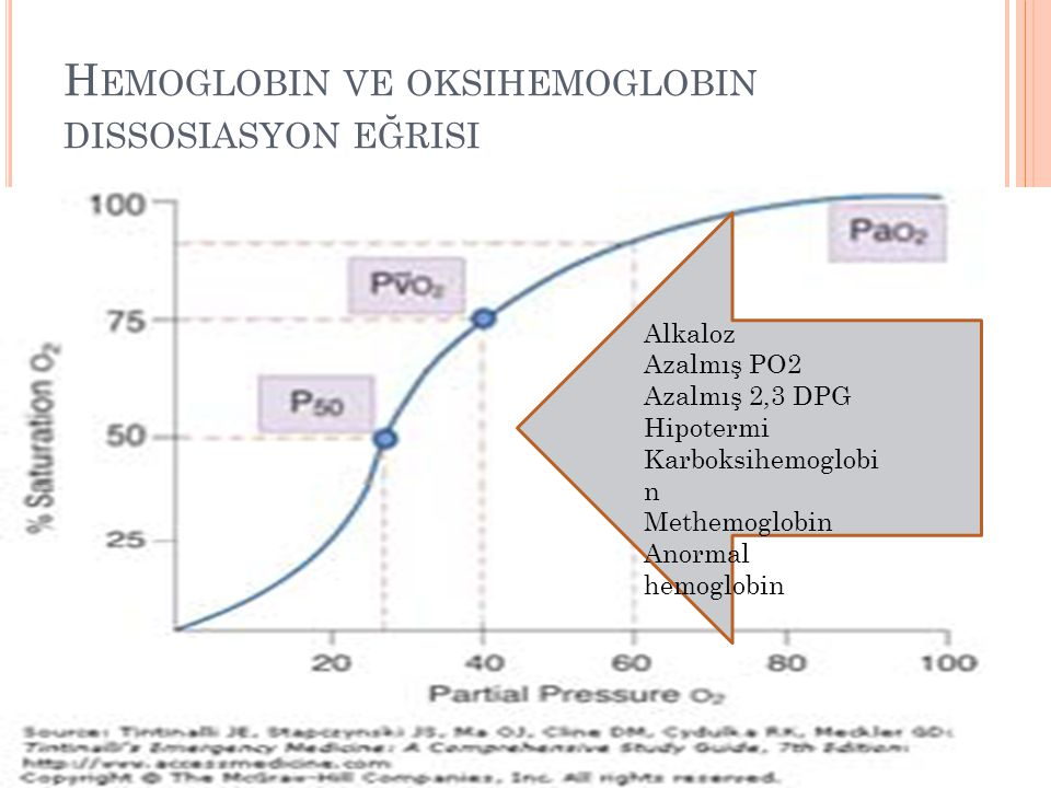 Hemoglobin ve oksihemoglobin dissosiasyon eğrisi