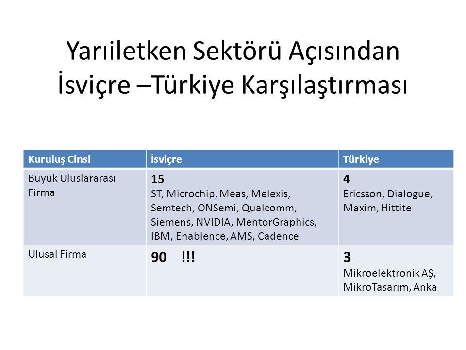 Yarıiletken Sektörü Açısından İsviçre –Türkiye Karşılaştırması