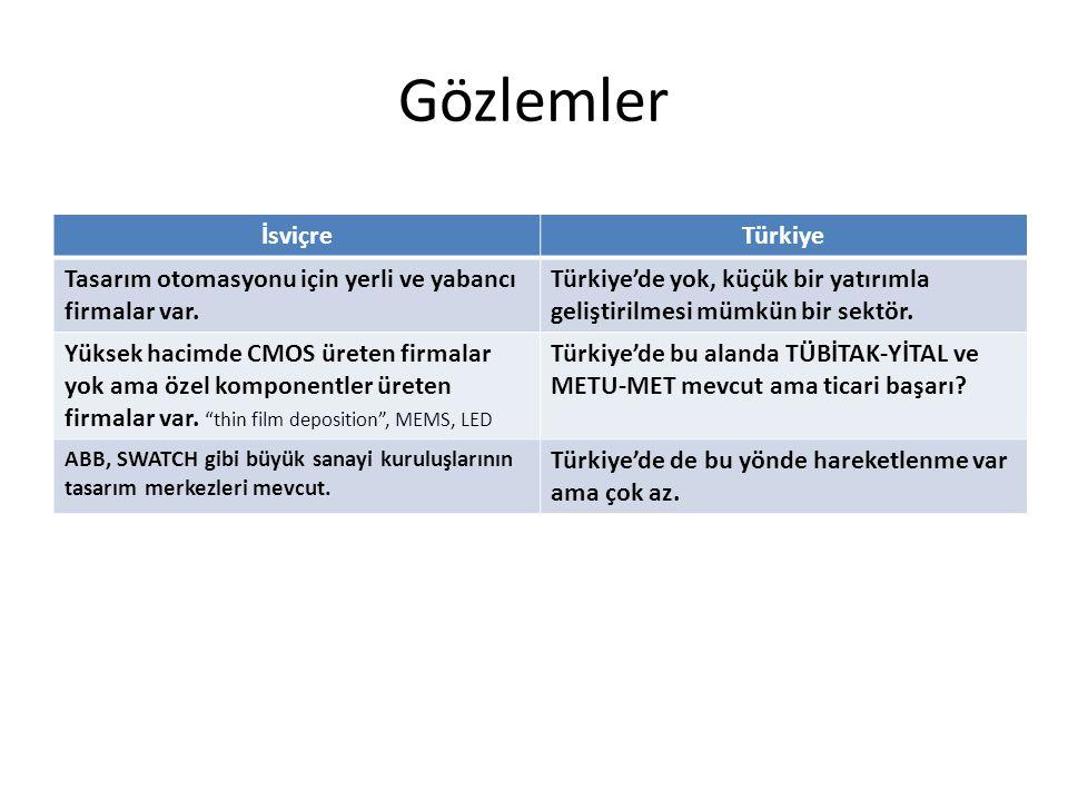 Gözlemler İsviçre Türkiye