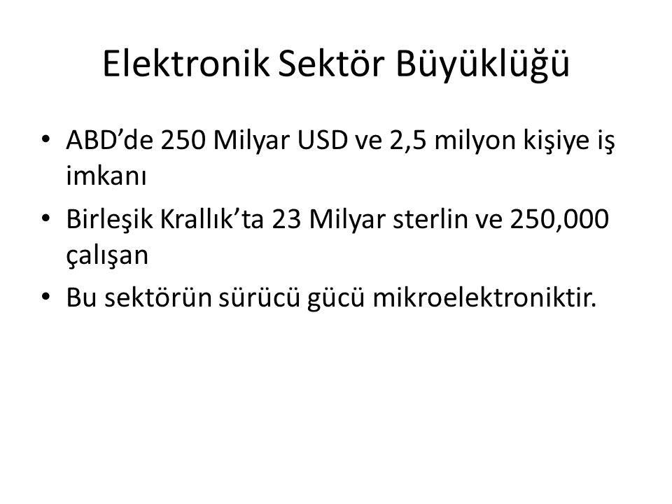 Elektronik Sektör Büyüklüğü