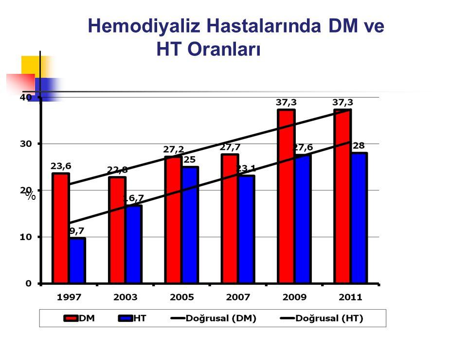 Hemodiyaliz Hastalarında DM ve HT Oranları