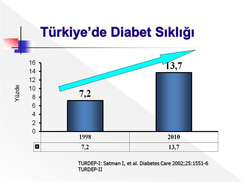 Türkiye'de Diabet Sıklığı