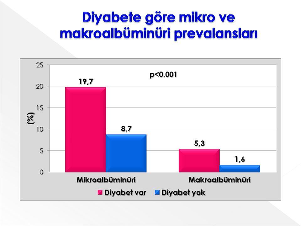Diyabete göre mikro ve makroalbüminüri prevalansları