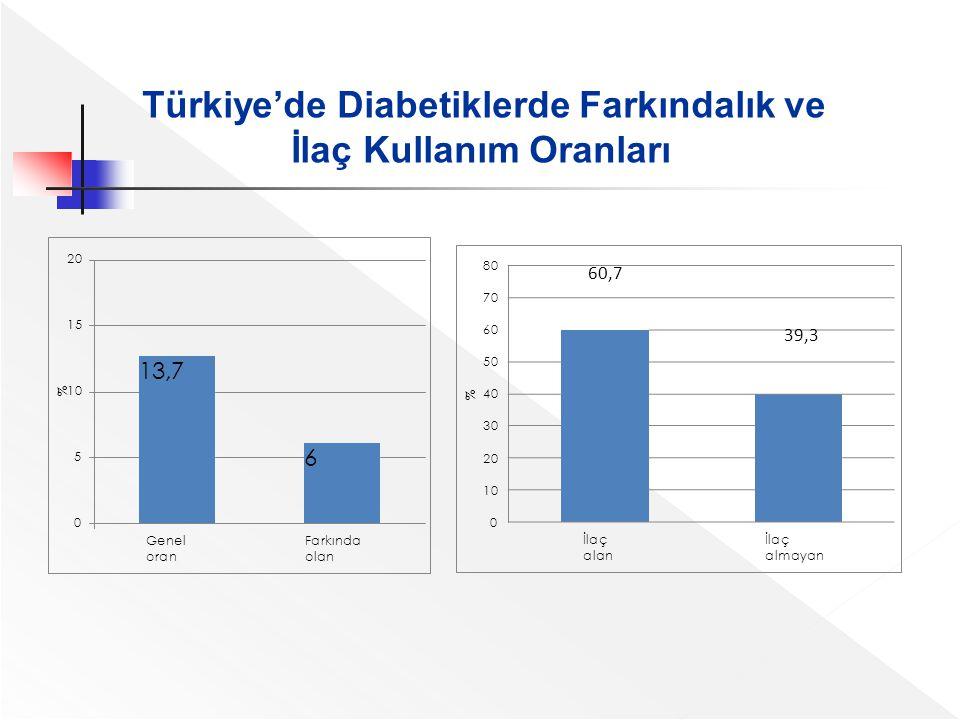 Türkiye'de Diabetiklerde Farkındalık ve İlaç Kullanım Oranları