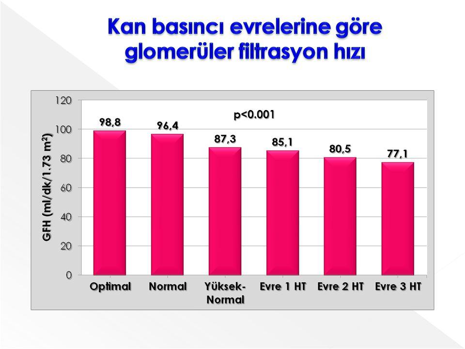 Kan basıncı evrelerine göre glomerüler filtrasyon hızı