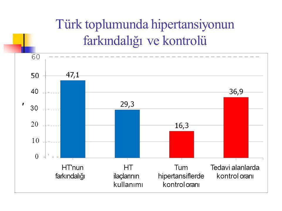 Türk toplumunda hipertansiyonun farkındalığı ve kontrolü