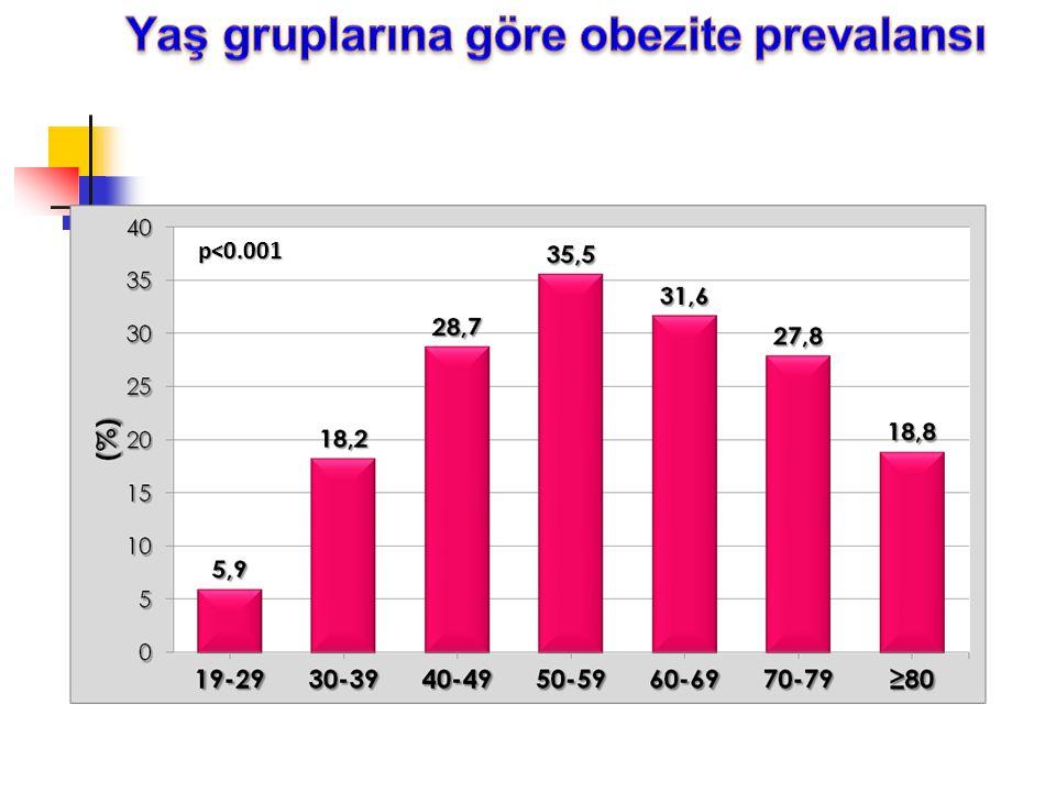 Yaş gruplarına göre obezite prevalansı