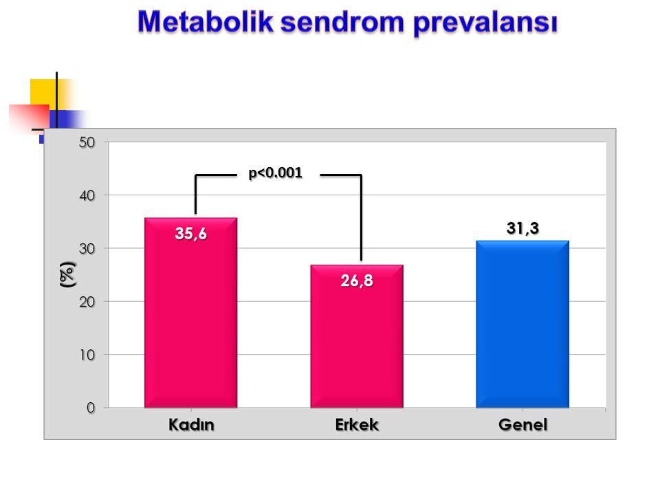 Metabolik sendrom prevalansı