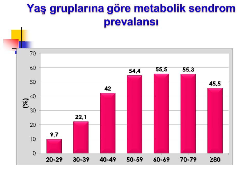 Yaş gruplarına göre metabolik sendrom prevalansı
