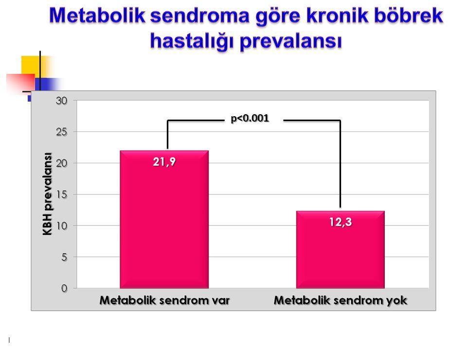 Metabolik sendroma göre kronik böbrek hastalığı prevalansı