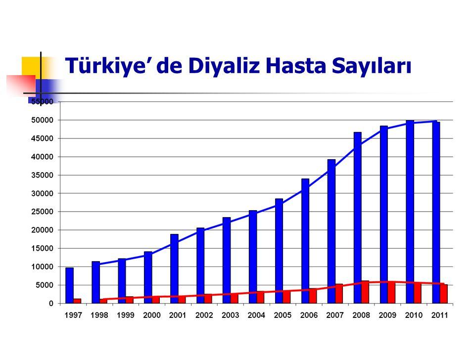 Türkiye' de Diyaliz Hasta Sayıları