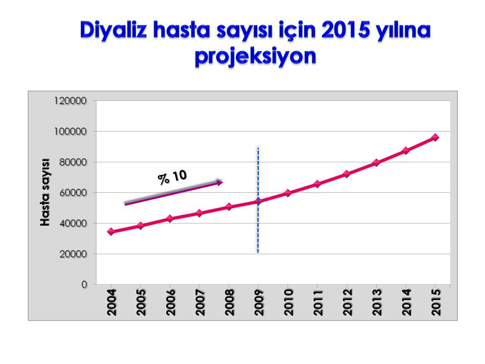 Diyaliz hasta sayısı için 2015 yılına projeksiyon