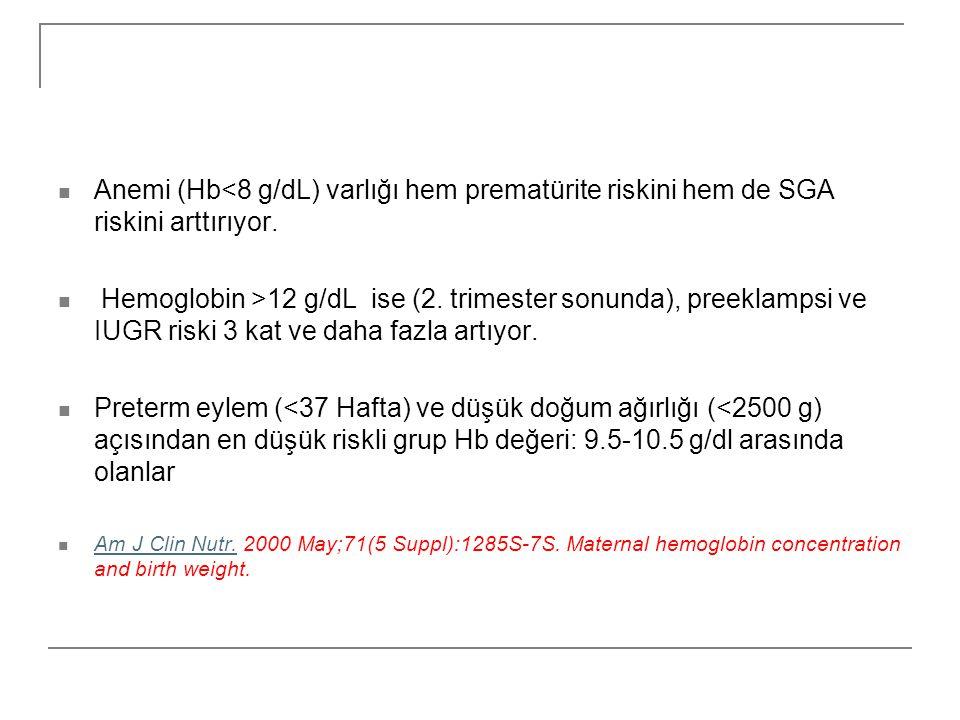 Anemi (Hb<8 g/dL) varlığı hem prematürite riskini hem de SGA riskini arttırıyor.