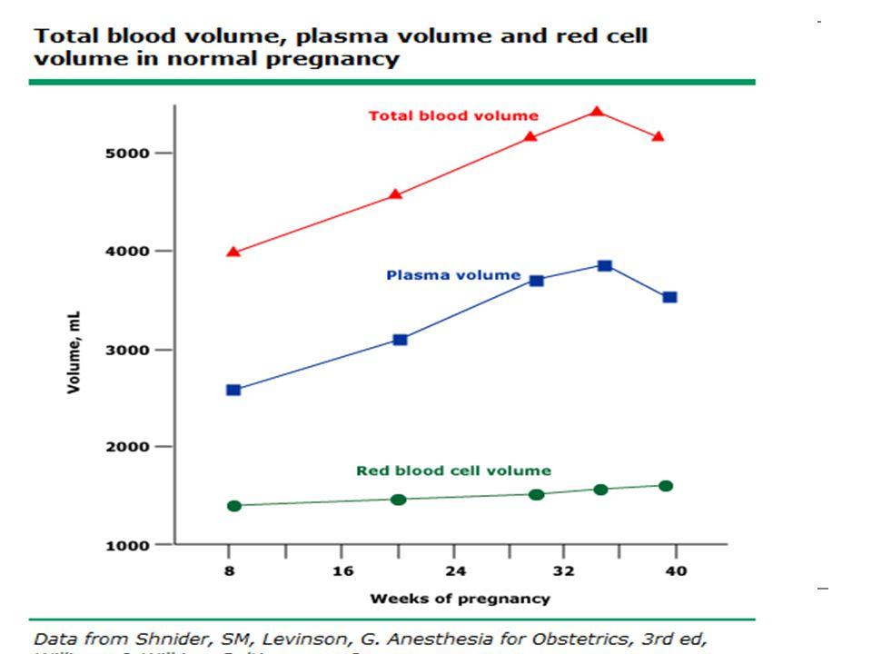 6-12 gw de plazma volümü, %10-15 oranında artar. Bu artış 30-34