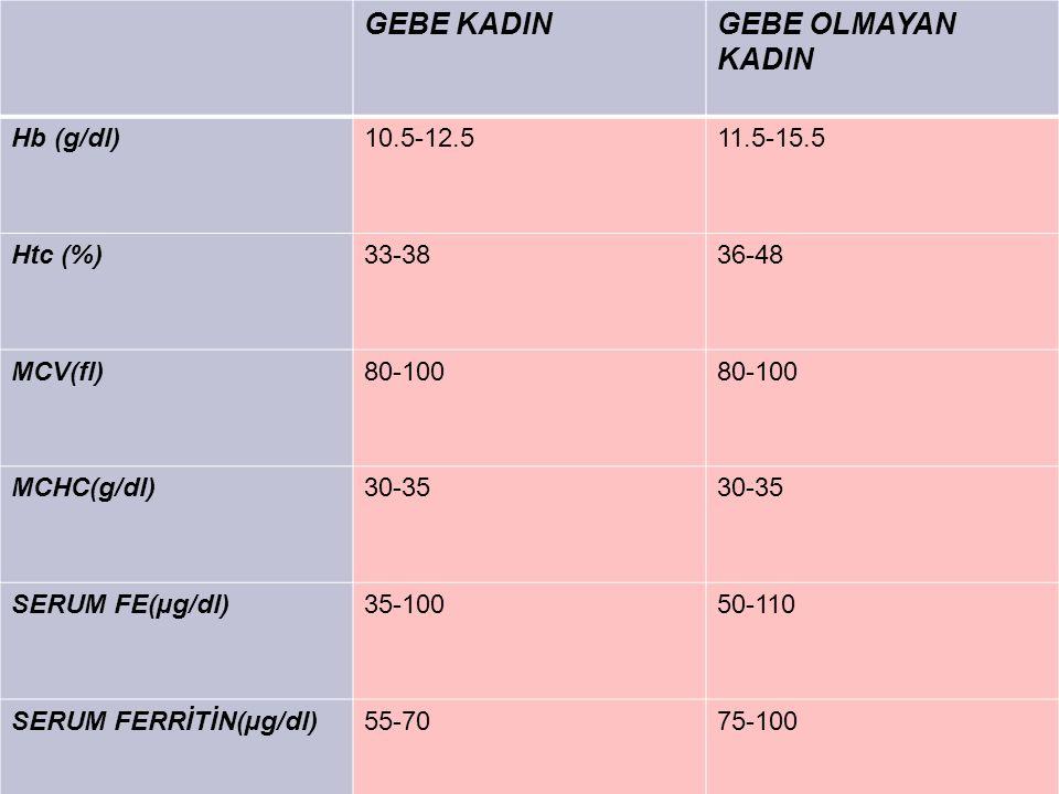 GEBE KADIN GEBE OLMAYAN KADIN Hb (g/dl) 10.5-12.5 11.5-15.5 Htc (%)