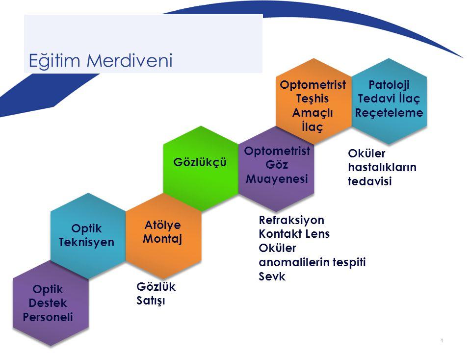 Optik Destek Personeli