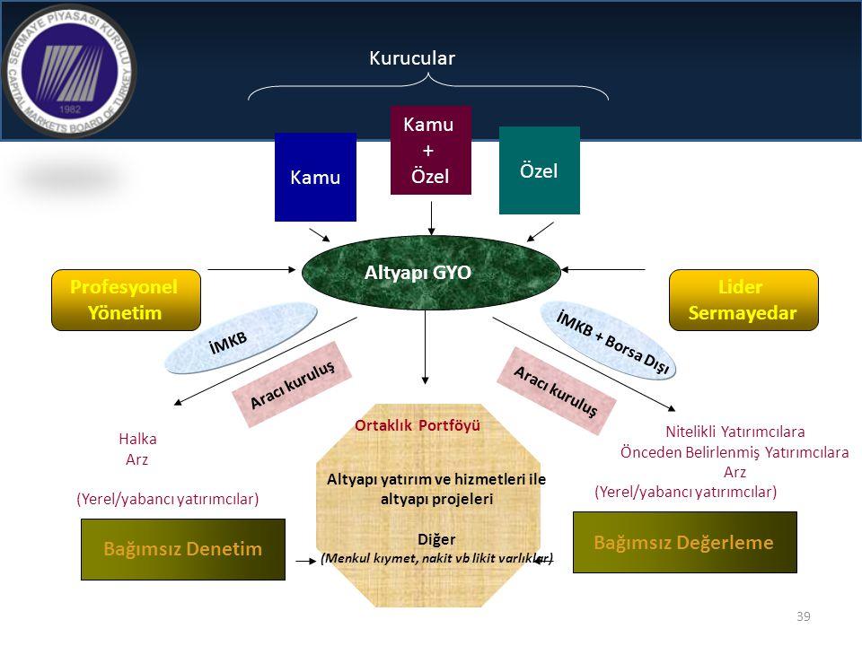 Kurucular Kamu + Özel Özel Kamu Altyapı GYO Profesyonel Yönetim Lider