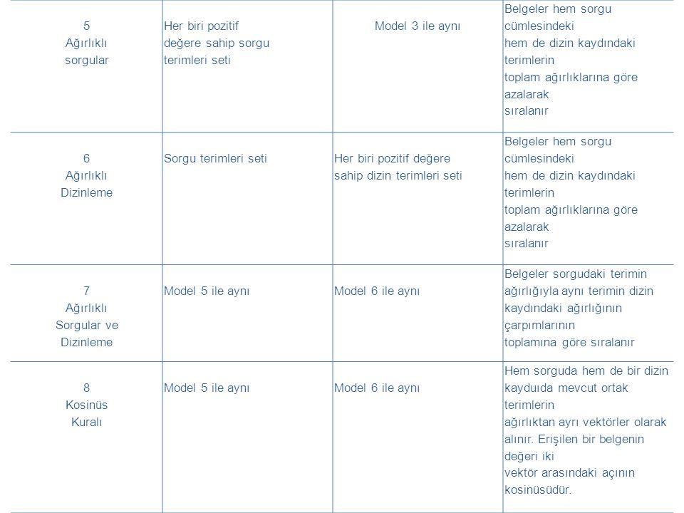 5 Ağırlıklı. sorgular. Her biri pozitif. değere sahip sorgu. terimleri seti. Model 3 ile aynı.
