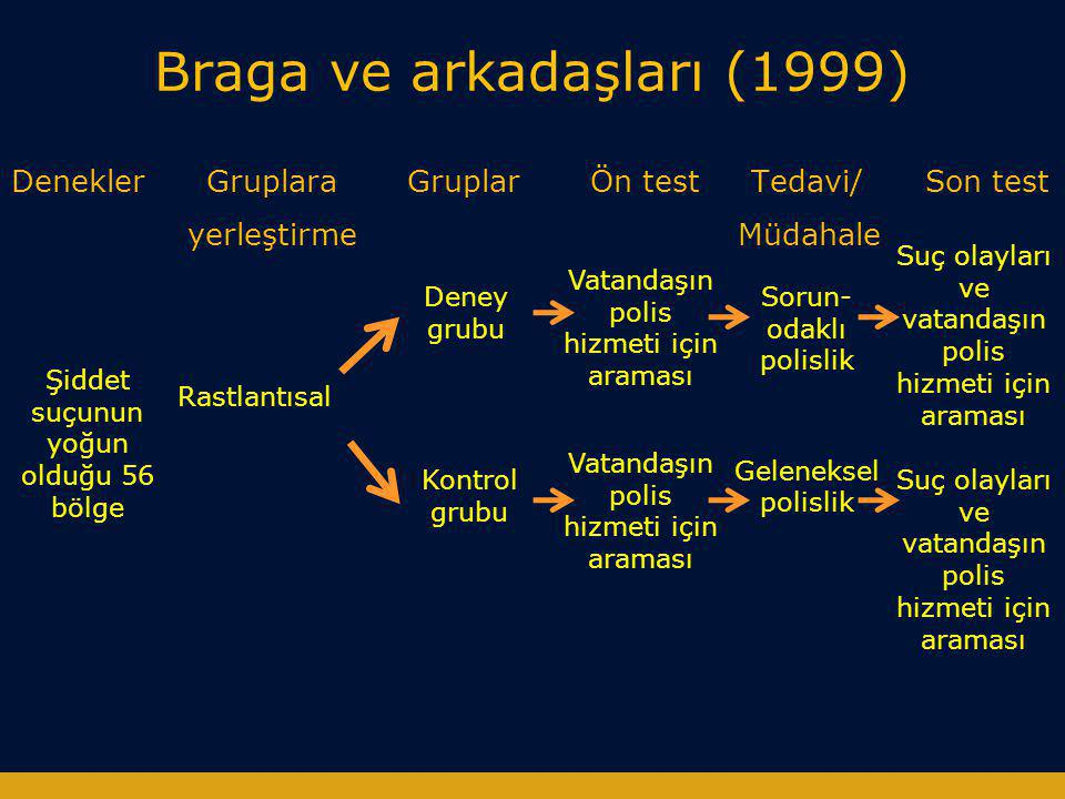 Braga ve arkadaşları (1999)