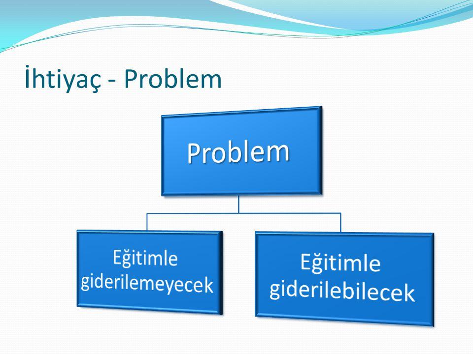 Problem İhtiyaç - Problem Eğitimle giderilebilecek